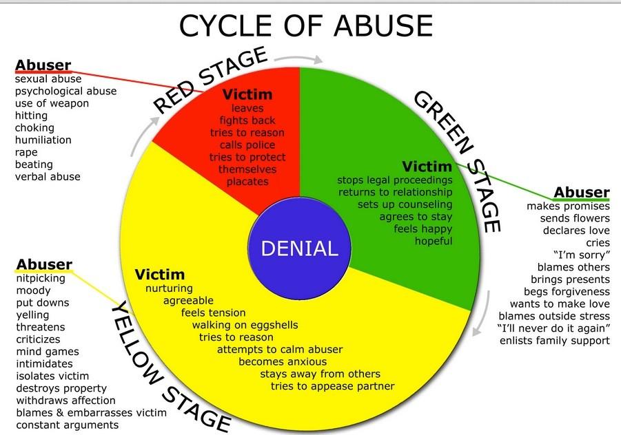 heather edwards cycle of abuse
